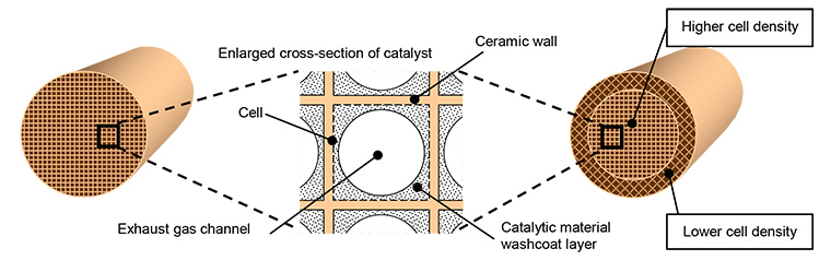Catalyst Structure