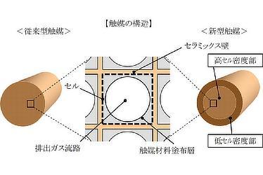 触媒の構造