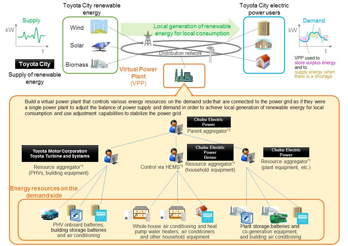 virtual power plant project starts in toyota city toyota global ventyx virtual power plant virtual power plant project