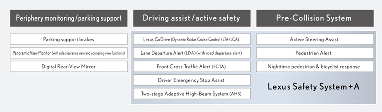 Key LS active safety technologies