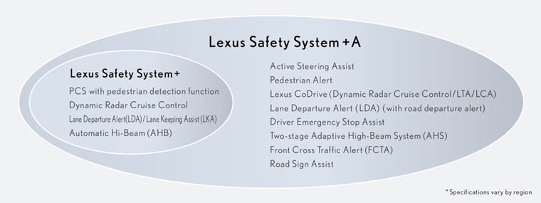Lexus Safety System +A system configuration*4