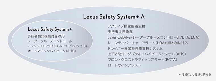 Lexus Safety System + A システム構成*8