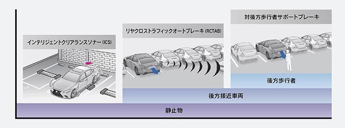 パーキングサポートブレーキ作動イメージ
