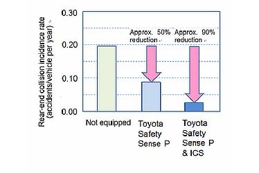 Rear-End Collision Survey Results