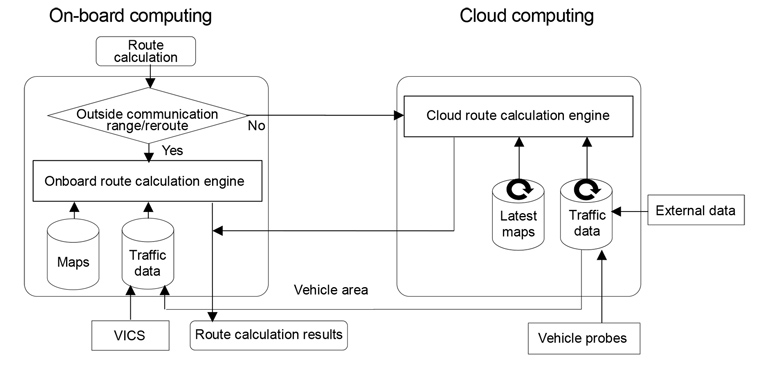 Hybrid navigation functions