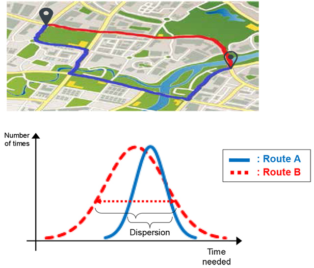 Utilizing dispersion data for driving time