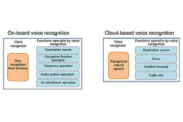 Previous voice recognition system