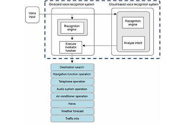 Hybrid voice recognition system