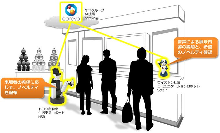 図1. サービスプロトタイプ(CEATEC JAPAN 2017)イメージ