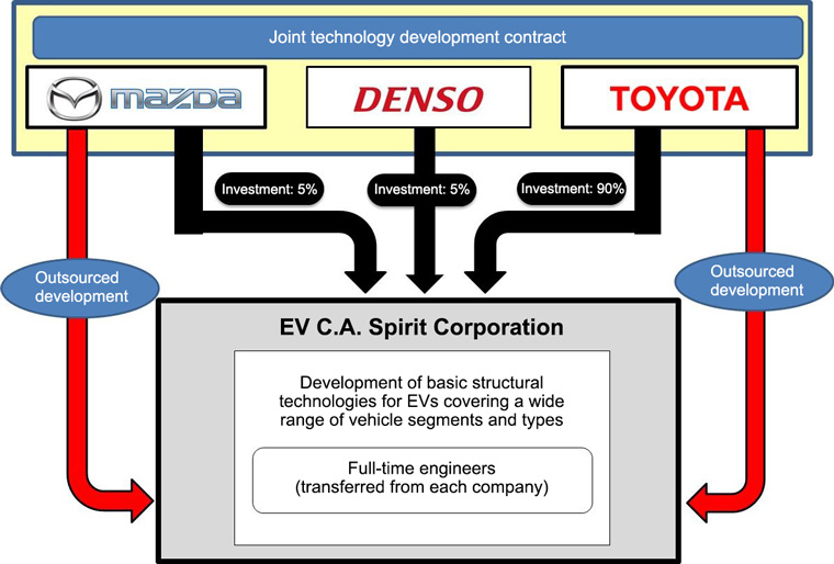 Outline of Structure of New Company