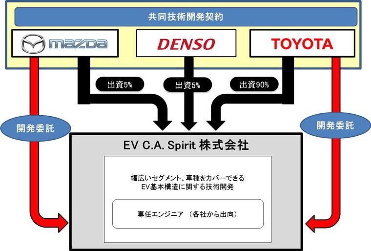 新会社の体制イメージ