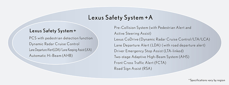 Lexus Safety System + A*17 system configuration*18