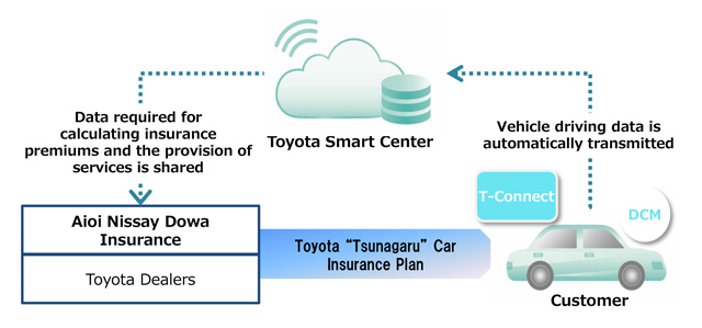 "Toyota ""Tsunagaru"" Car Insurance Plan: Service structure"