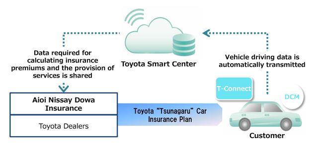 """Toyota """"Tsunagaru"""" Car Insurance Plan: Service structure"""