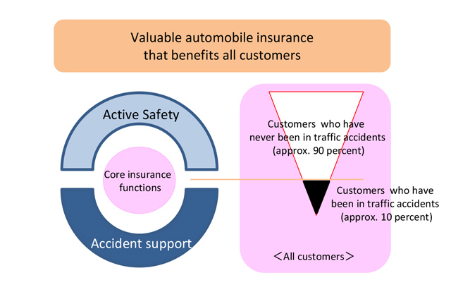 Features of the insurance plan