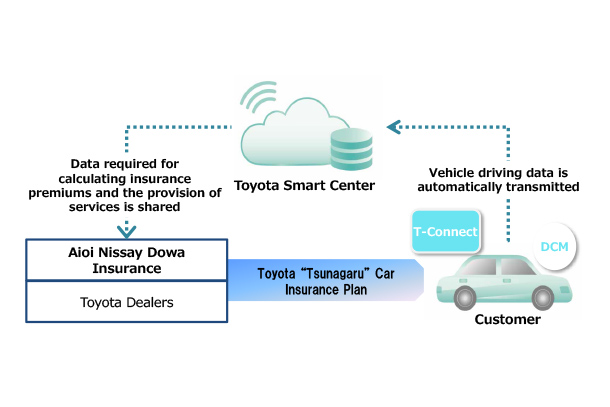 First Driving Behavior-based Telematics Automobile Insurance Developed for Toyota Connected Cars in Japan
