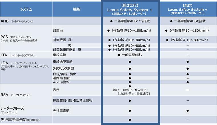 Lexus Safety System + 機能一覧(日本)