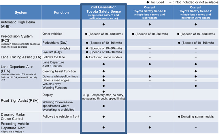 Comparison of Toyota Safety Sense features in Japan