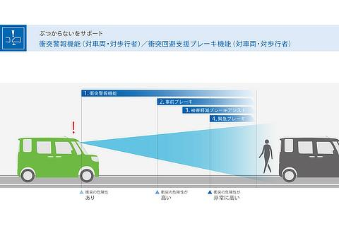 スマートアシストⅢ 衝突警報機能/衝突回避ブレーキ機能(対車両、対歩行者)