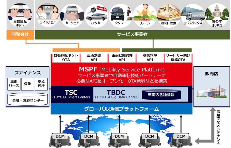 e-Palette Conceptを活用したMaaSビジネスにおけるMSPF