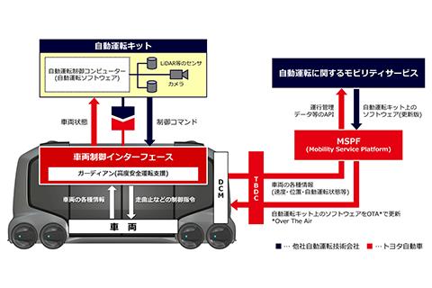 車両制御インターフェースの開示による自動運転の仕組み