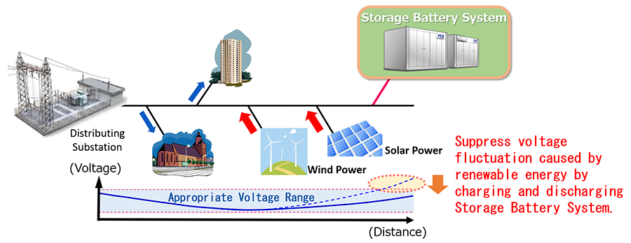 Utilization to counter voltage fluctuations in distribution systems