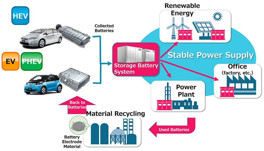 Flow of reusing/recycling (illustration)