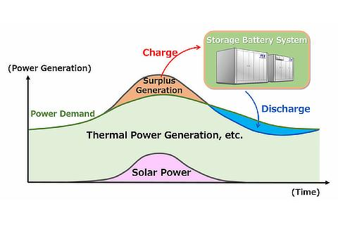 Utilization for energy supply-demand adjustment