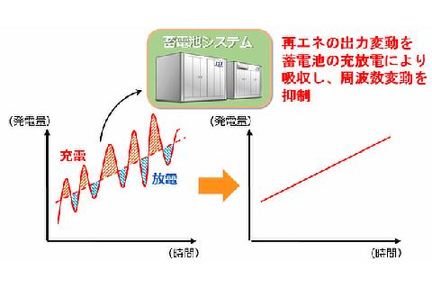 周波数変動への対応