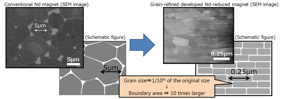 Grain refinement of magnet