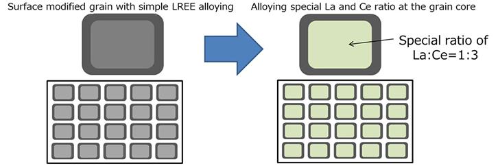 Specific ratio of lanthanum and cerium