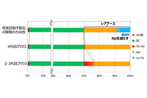 ネオジム磁石におけるレアアース使用状況