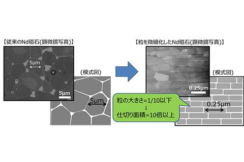 磁石を構成する粒の微細化