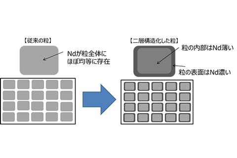 粒の表面を高特性にした二層構造化