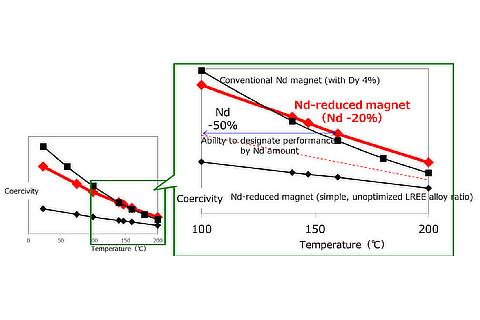 Heat resistance performance