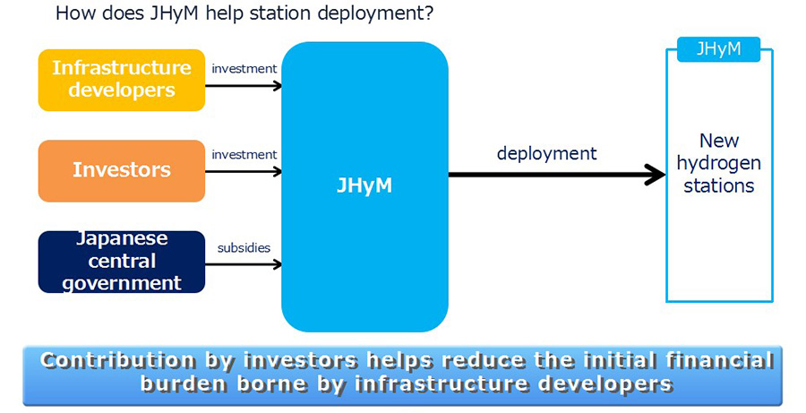 How does JHyM help station deployment?