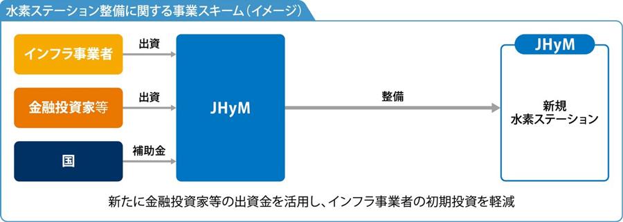 水素ステーション整備に関する事業スキーム(イメージ)