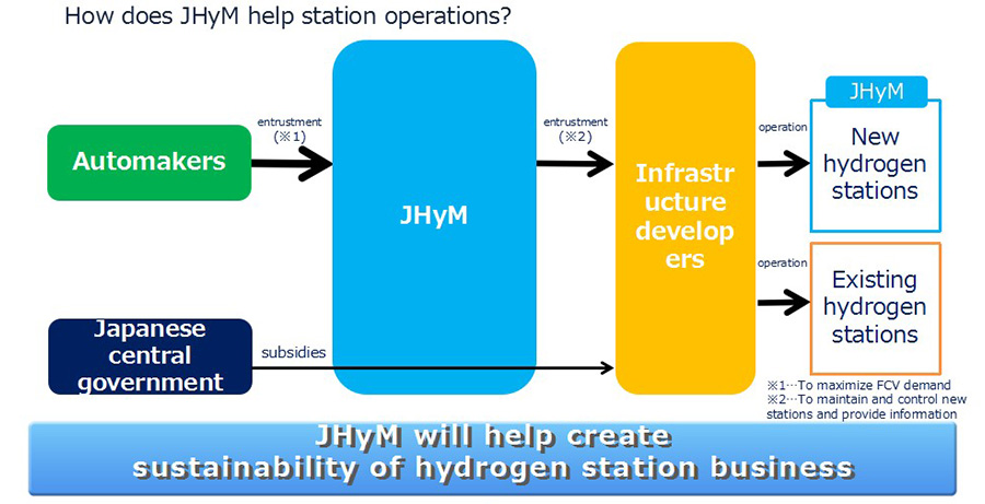 How does JHyM help station operations?