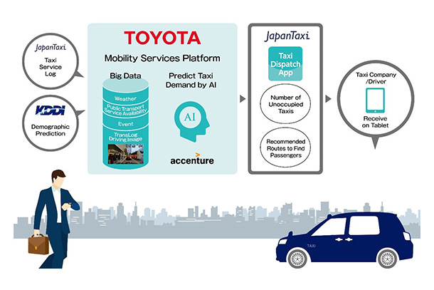 Toyota, JapanTaxi, KDDI and Accenture to Start Piloting Artificial Intelligence-based Taxi Dispatch Support System