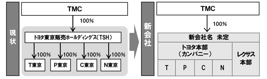 融合前後の組織イメージ