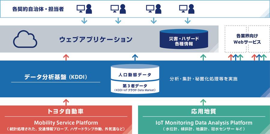 国・自治体向け災害対策情報支援システム 全体像