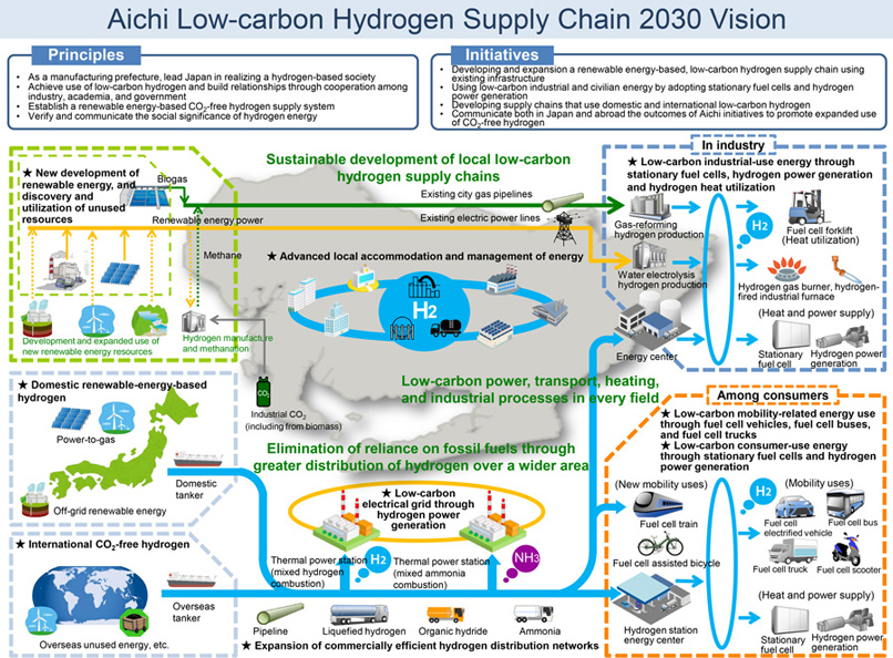 Aichi Low-carbon Hydrogen Supply Chain 2030 Vision