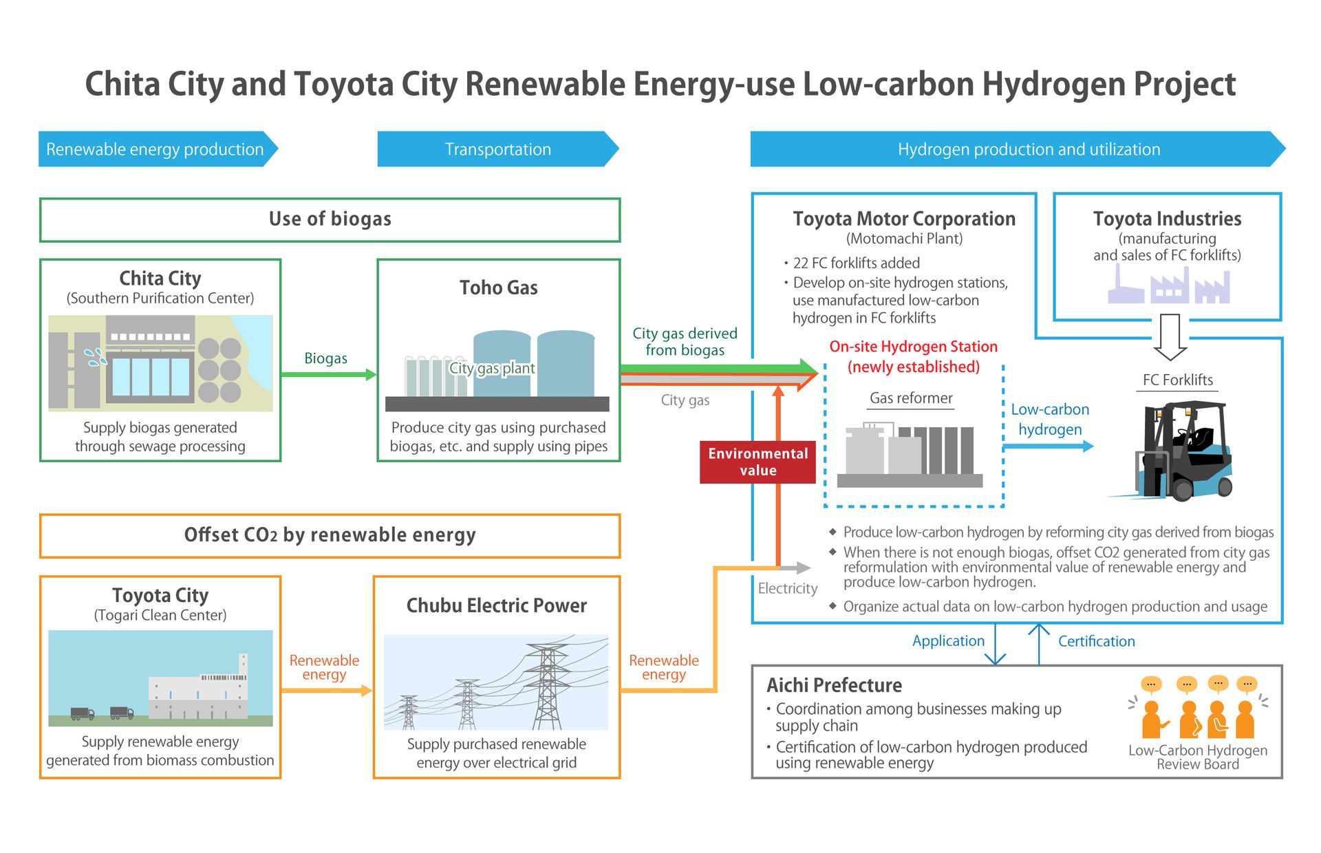Plan to Develop Aichi Low-carbon Hydrogen Supply Chain Moves