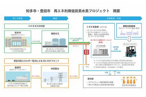 知多市・豊田市 再エネ利用低炭素水素プロジェクト 概要