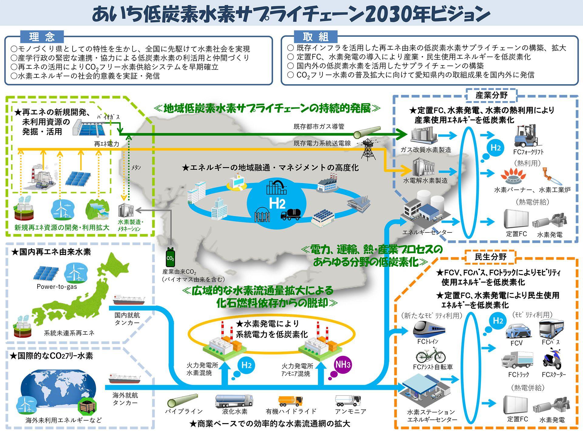 あいち低炭素水素サプライチェーン2030年ビジョン