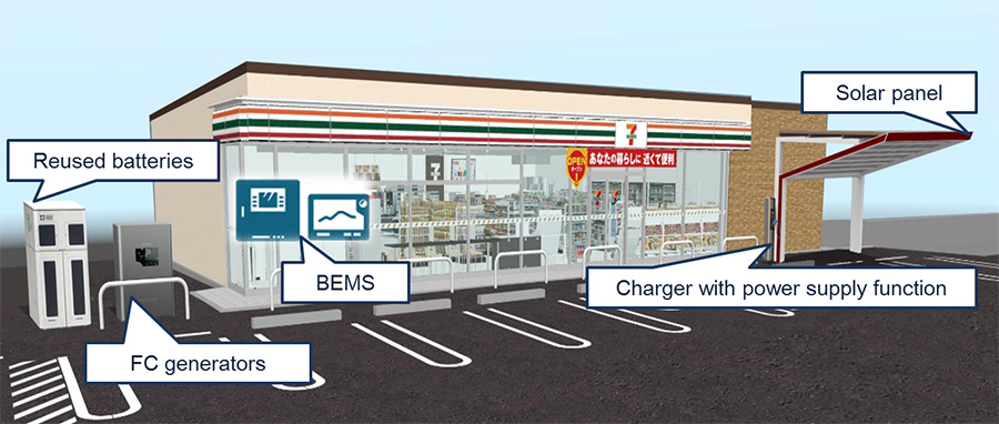 Rendering of a Next Generation Convenience Store