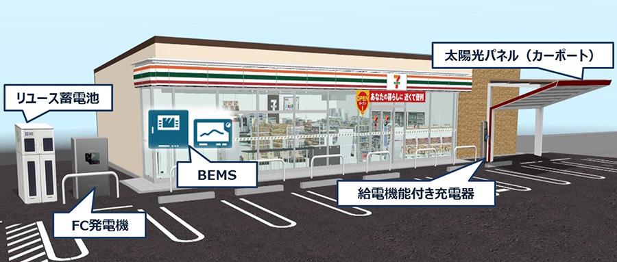 次世代型店舗イメージ