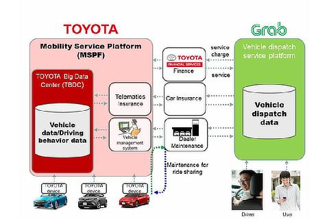 Toyota Advances Mobility as a Service Strategy with Strategic