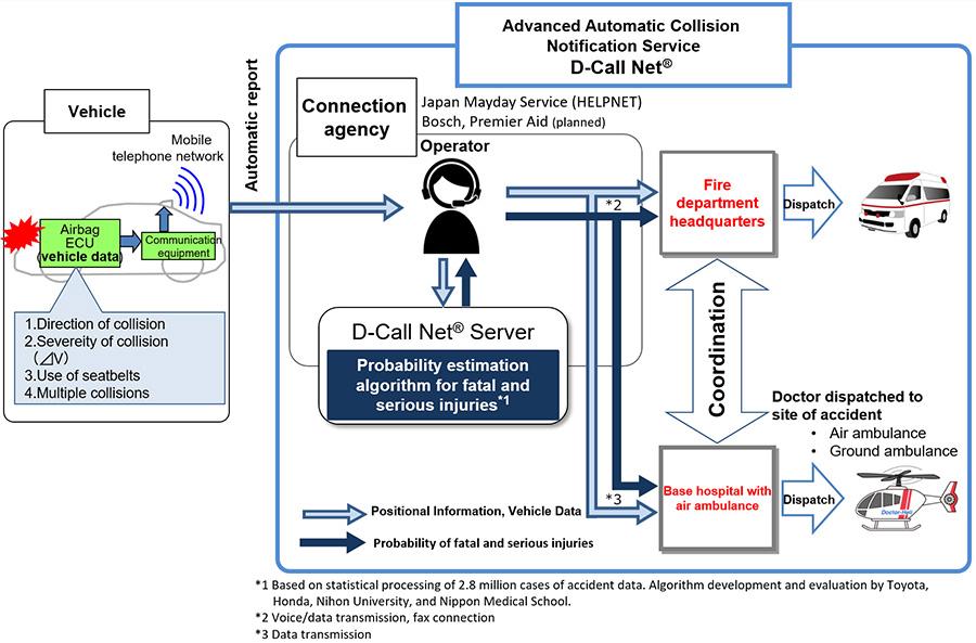 D-Call Net® Summary