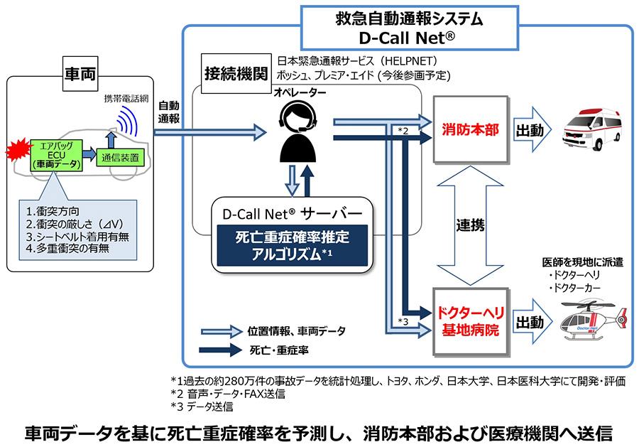 D-Call Net®概要